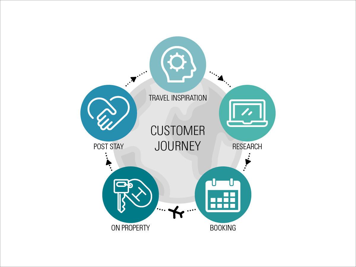customer journey circle visualization
